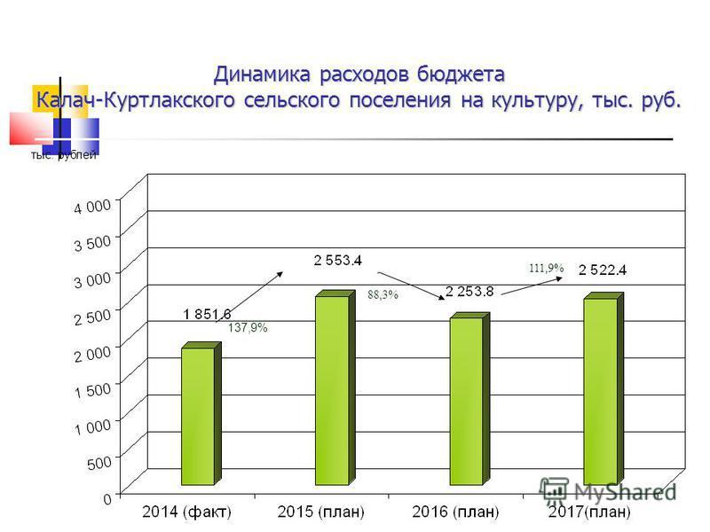 Динамика расходов бюджета Калач-Куртлакского сельского поселения на культуру, тыс. руб. тыс. рублей 137,9% 111,9% 88,3%