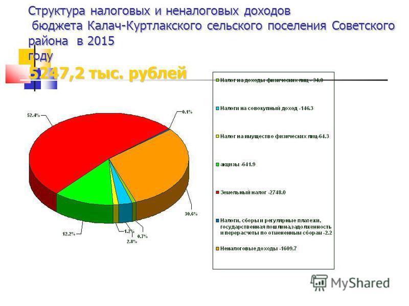Структура налоговых и неналоговых доходов бюджета Калач-Куртлакского сельского поселения Советского района в 2015 году 5247,2 тыс. рублей
