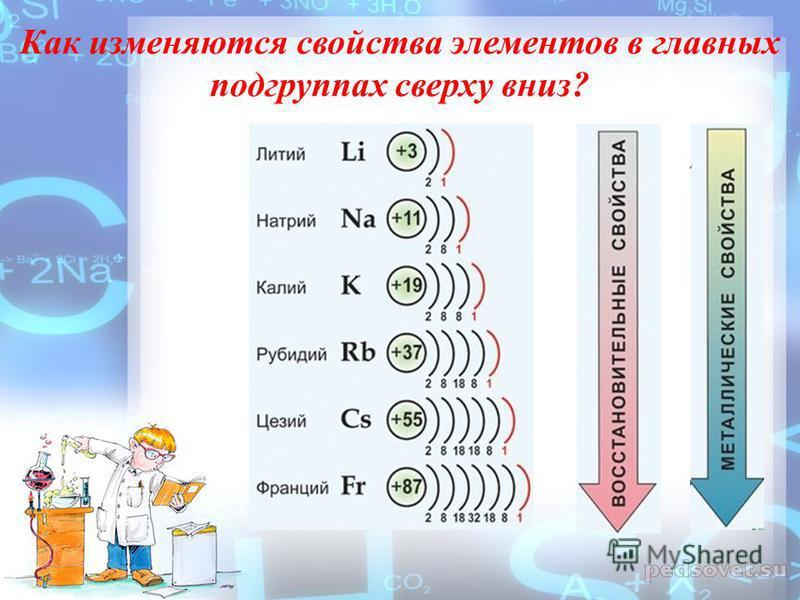 1. Каков заряд ядра атома натрия? Число протонов, электронов и нейтронов? 2. Сколько электронов содержится на внешнем Э.У. атома натрия? Калия? Лития? Рубидия? 3. Что будет происходить с электронами в результате химической реакции? Какая степень окис