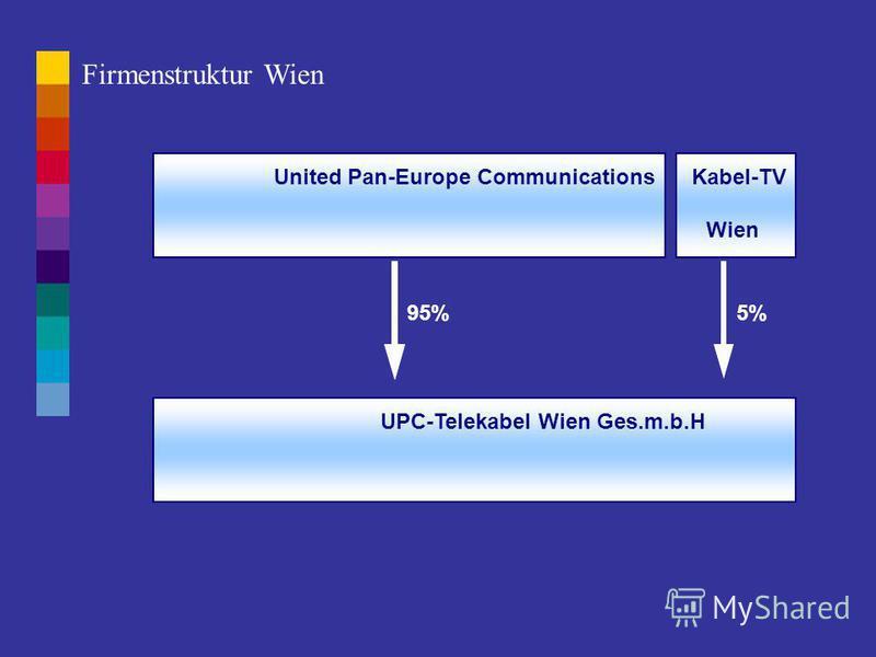 United Pan-Europe Communications UPC-Telekabel Österreich Ges.m.b.H. 95% Kabel-TV 5% Firmenstruktur Österreich