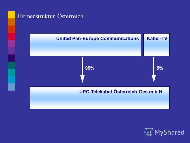 UnitedPanEurope Communications UPC UPC Distribution UPC MediaPriority Telecom Minority Interests Liberty Media 16,1% Motorola 28,2% Microsoft 6,3% United Global Com 53,8%