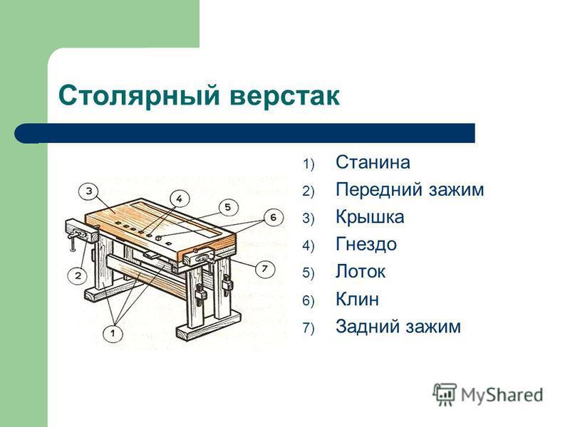 Столярный верстак 1) Станина 2) Передний зажим 3) Крышка 4) Гнездо 5) Лоток 6) Клин 7) Задний зажим