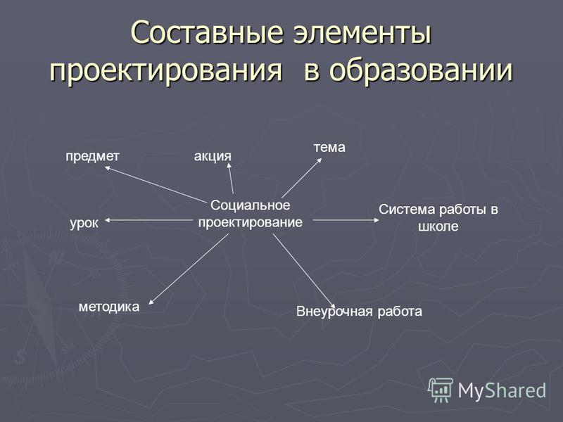 Составные элементы проектирования в образовании Социальное проектирование предмет акция тема урок Система работы в школе методика Внеурочная работа