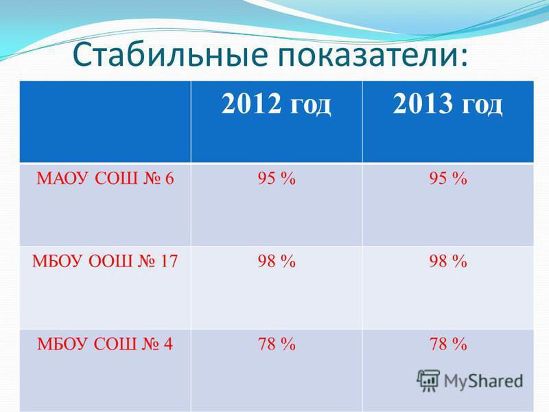 Положительная динамика: 2012 год 2013 год МБОУ ООШ 1089 %100 % МБОУ ООШ 2350 %78 % МБОУ ООШ 2572 %92 % МБОУ НОШ 2696 %98 % МБОУ ООШ 3186 %96 % МАОУ СОШ 389%98%