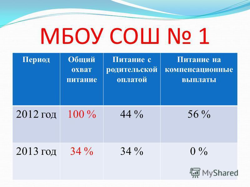 Стабильные показатели: 2012 год 2013 год МАОУ СОШ 695 % МБОУ ООШ 1798 % МБОУ СОШ 478 %