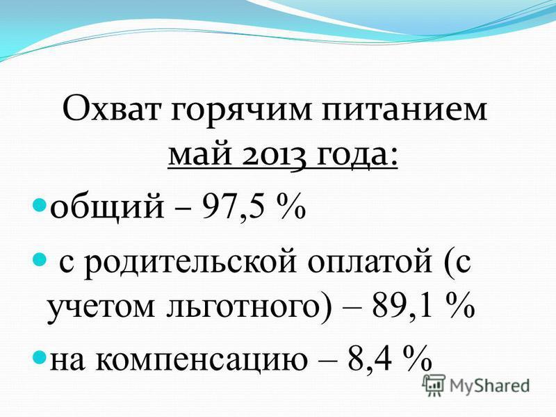 Охват горячим питанием 2012 год: общий – 98% с родительской оплатой (с учетом льготного) – 90,5% На компенсацию – 9,7 %
