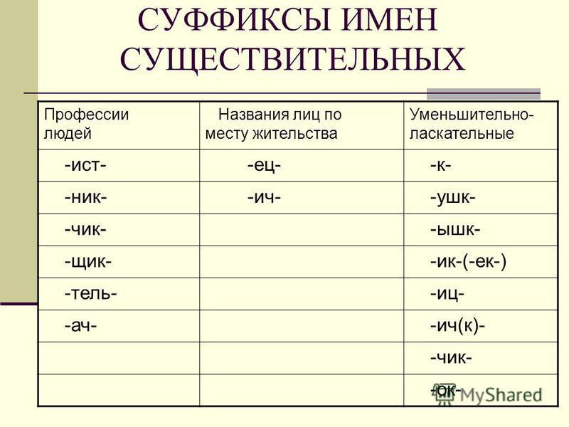СУФФИКСЫ ИМЕН СУЩЕСТВИТЕЛЬНЫХ Профессии людей Названия лиц по месту жителльства Уменьшителльно- ласкателльные -ист- -ес- -к- -ник- -ич- -ушк- -чик- -ышк- -чик- -ик-(-ек-) -телль- -иц- -ач- -ич(к)- -чик- -ок-