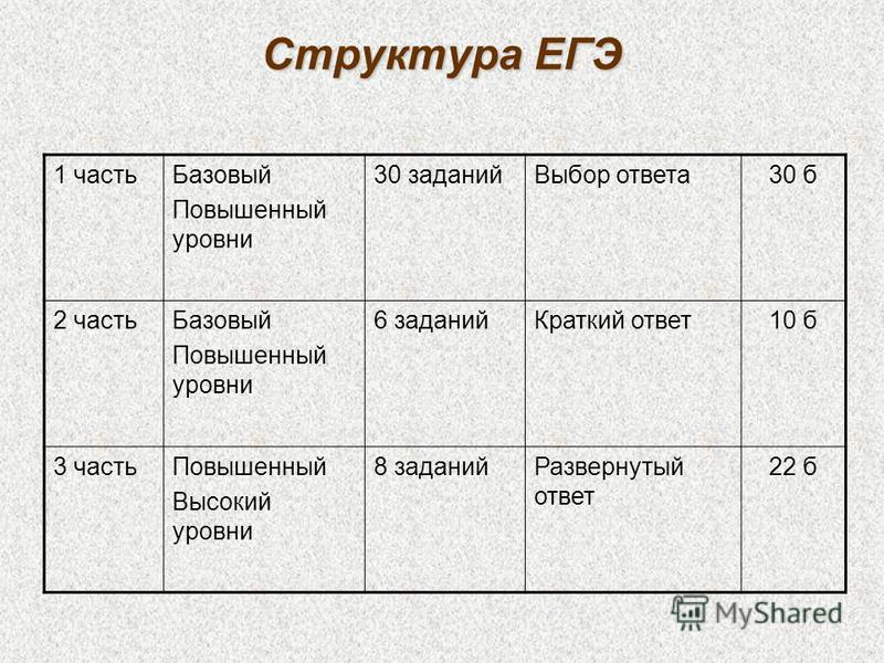 Структура ЕГЭ 1 часть Базовый Повышенный уровни 30 заданий Выбор ответа 30 б 2 часть Базовый Повышенный уровни 6 заданий Краткий ответ 10 б 3 часть Повышенный Высокий уровни 8 заданий Развернутый ответ 22 б