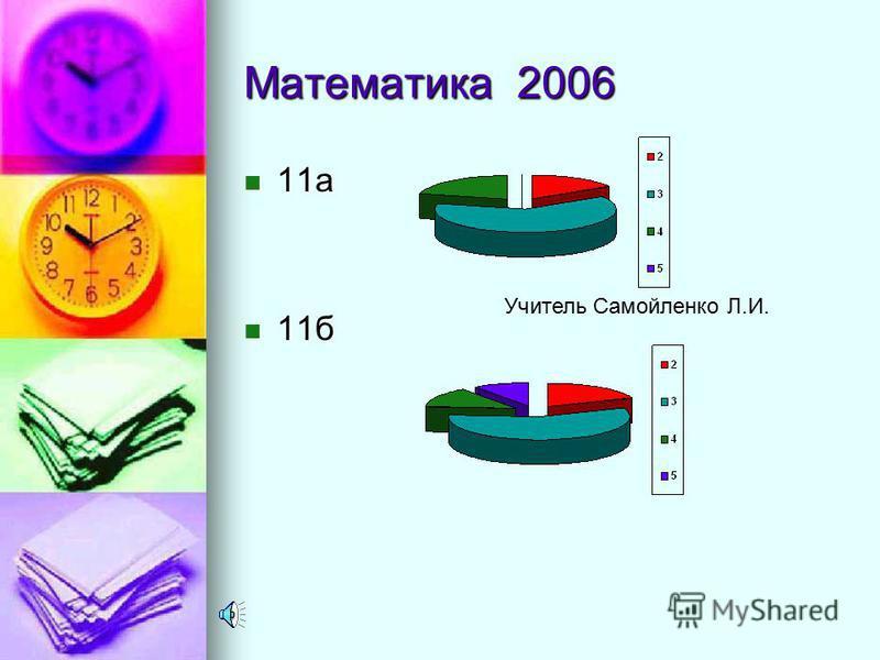 Математика 2005 класс учитель Сдавали экзамен«5»«4»«3»«2»% качества % обученности 11 «а»Савина А.А. 24-6992562,5 11 «б»Журба Т.Г. 21--912042,8 11 «в»22-15164,527,2 11 «э» экстернат Арзуман ян Л.М. 9---900