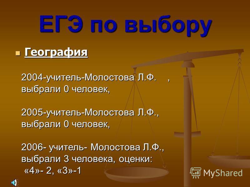 Химия Химия ЕГЭ по выбору 2004-учитель- Ившина А.А., выбрали 0 человек, 2005-учитель- Ившина А.А., выбрали 0 человек, 2006- учитель- Перчинская О.Е., выбрали 2 человека, оценки: «5»-2, «3»- 2.