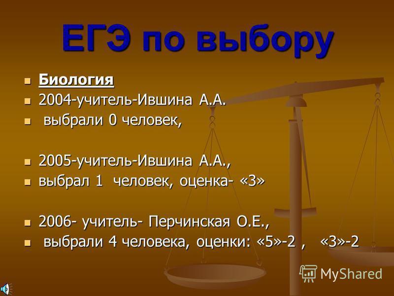География География ЕГЭ по выбору 2004-учитель-Молостова Л.Ф., выбрали 0 человек, 2005-учитель-Молостова Л.Ф., выбрали 0 человек, 2006- учитель- Молостова Л.Ф., выбрали 3 человека, оценки: «4»- 2, «3»-1 «4»- 2, «3»-1