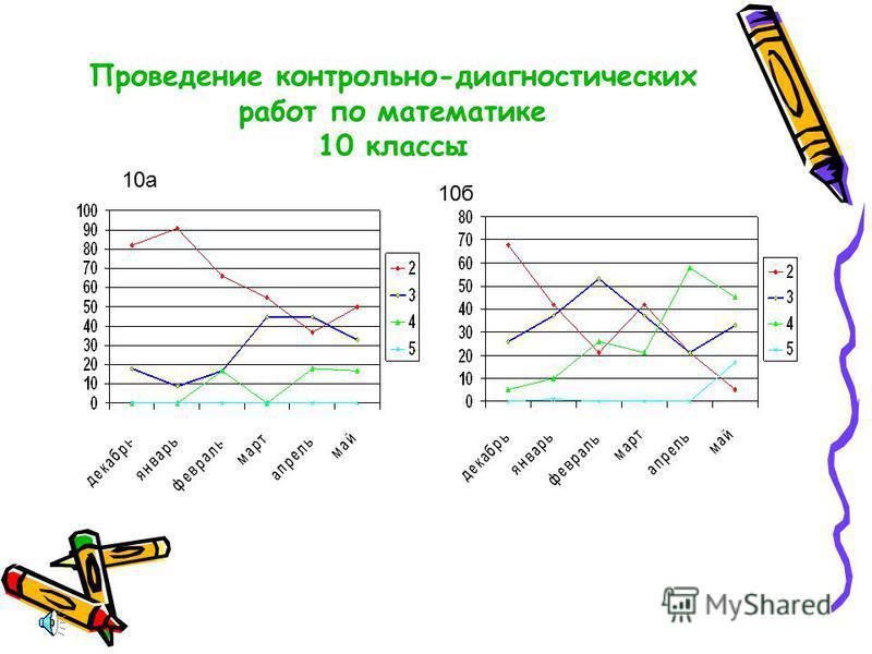 Проведение контрольно-диагностических работ по русскому языку в декабре 2006 г и мае 2007 г 10 классы 10 а 10 б
