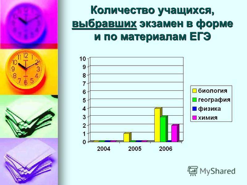 Результаты ЕГЭ за последние три года 200420052006 обученностькачествообученностькачествообученностькачество Русский язык 100%42%77,13%19,39%58%21,33% Математика 71%23%33,16%7%58%15% Физика------ Химия---- 100%50% Биология-- 100%0%100%50% География---
