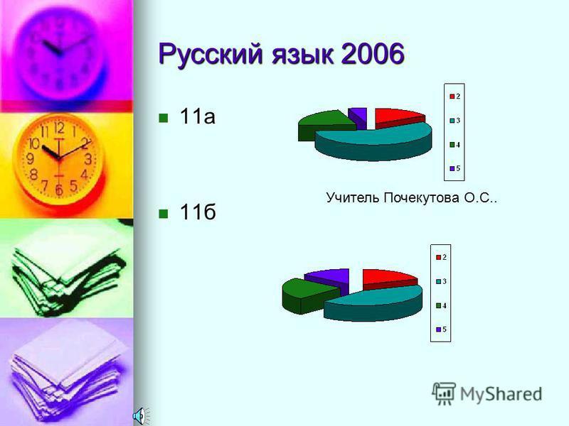 Русский язык класс учитель Сдавал и экзамен «5»«4»«3»«2»% качеств % обучен 11 «а»Баталова Т.Б. 24-715229,1691,6 11 «б»211415123,895,2 11 «в»22-314513,677,3 11 «э» экстерн Кожемяка Л.И. 9-1351144,4 2005 г