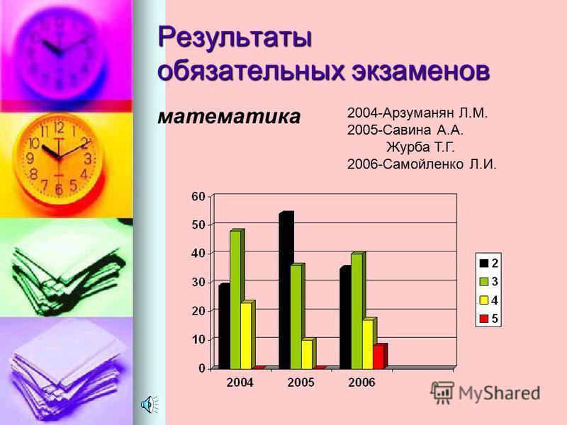 Русский язык 2006 11 а 11 а 11 б 11 б Учитель Почекутова О.С..