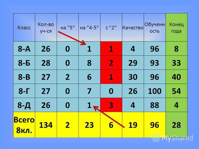 Класс Кол-во уч-ся на 5на 4-5с 2Качество Обученн ость Конец года 8-А260114968 8-Б28082299333 8-В27261309640 8-Г270702610054 8-Д260134884 Всего 8 кл. 1342236199628