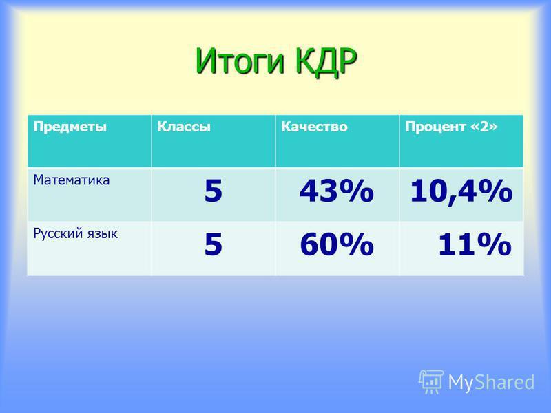 Итоги КДР Предметы КлассыКачество Процент «2» Математика 543%10,4% Русский язык 560% 11%