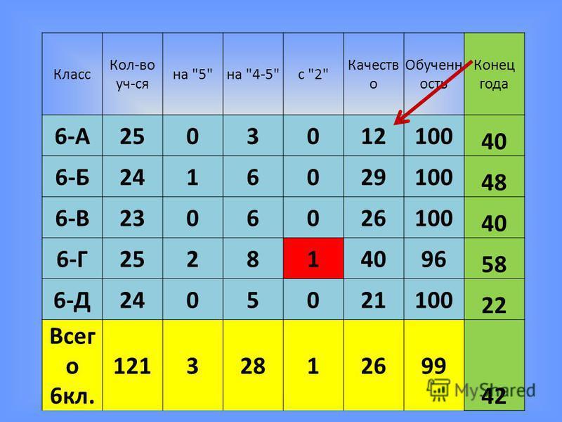 Класс Кол-во уч-ся на 5на 4-5с 2 Качеств о Обученн ость Конец года 6-А2503012100 40 6-Б2416029100 48 6-В2306026100 40 6-Г252814096 58 6-Д2405021100 22 Всег о 6 кл. 12132812699 42