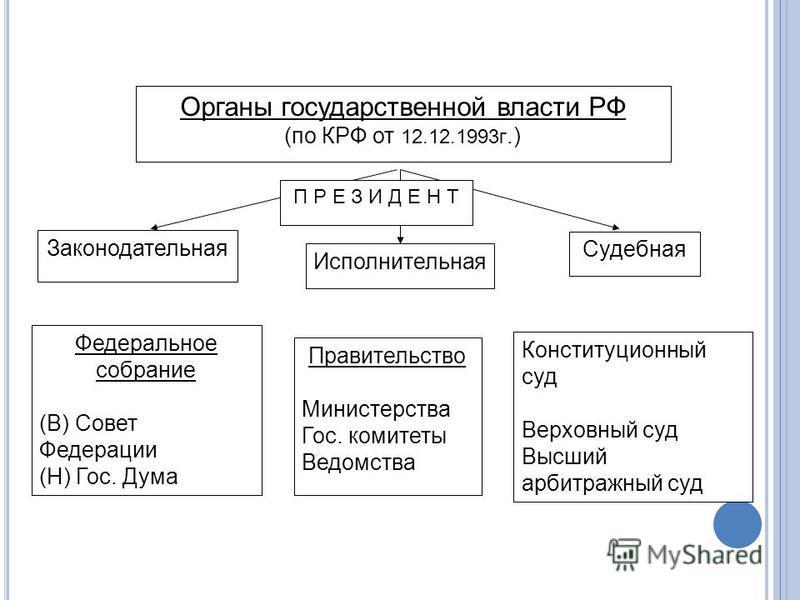 Скачать Структура Власти РФ