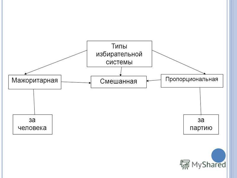 Типы избирательной системы Мажоритарная Смешанная Пропорциональная за человека за партию