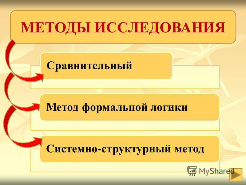 Сравнительный Метод формальной логики Системно-структурный метод МЕТОДЫ ИССЛЕДОВАНИЯ