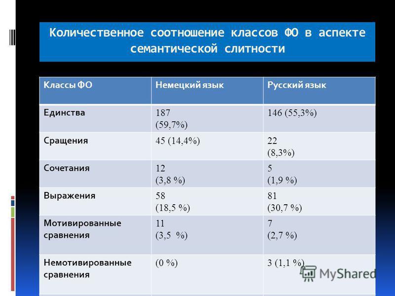 Количественное соотношение классов ФО в аспекте семантической слитности Классы ФОНемецкий язык Русский язык Единства 187 (59,7%) 146 (55,3%) Сращения 45 (14,4%)22 (8,3%) Сочетания 12 (3,8 %) 5 (1,9 %) Выражения 58 (18,5 %) 81 (30,7 %) Мотивированные
