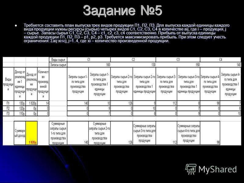 Задание 5 Требуется составить план выпуска трех видов продукции П1, П2, П3. Для выпуска каждой единицы каждого вида продукции нужны ресурсы (сырье) четырех видов С1, С2, С3, С4 в количестве aij, где i – продукция, j – сырье. Запасы сырья C1, C2, C3,