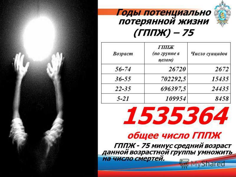 Годы потенциально потерянной жизни (ГППЖ) – 75 1535364 общее число ГППЖ ГППЖ - 75 минус средний возраст данной возрастной группы умножить на число смертей. Возраст ГППЖ (по группе в целом) Число суицидов 56-74267202672 36-55702292,515435 22-35696397,