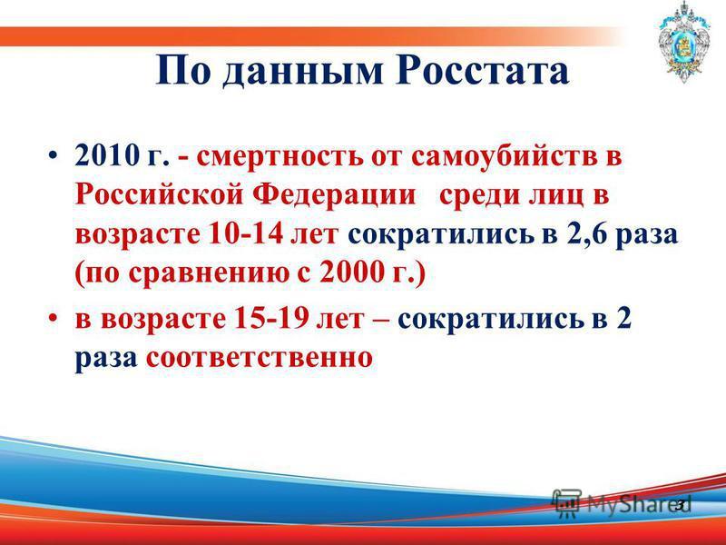 По данным Росстата 2010 г. - смертность от самоубийств в Российской Федерации среди лиц в возрасте 10-14 лет сократились в 2,6 раза (по сравнению с 2000 г.) в возрасте 15-19 лет – сократились в 2 раза соответственно 3