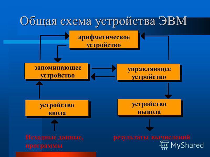 В основу построения большинства ЭВМ положены принципы, сформулированные в 1945 году Джоном фон Нейманом Согласно фон Нейману, ЭВМ состоит из следующих основных блоков: Устройства ввода/вывода информации Запоминающее устройство (Память) Процессор, сос