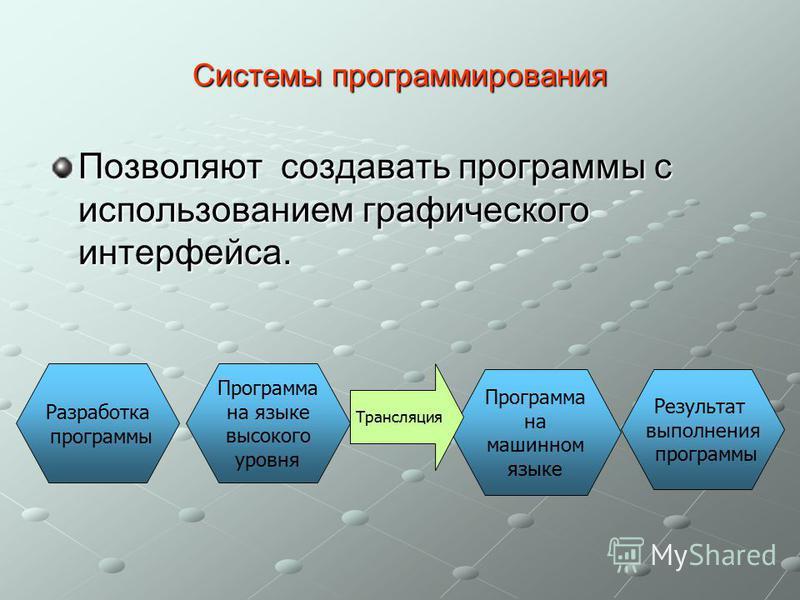 Системы программирования Позволяют создавать программы с использованием графического интерфейса. Разработка программы Программа на языке высокого уровня Программа на машинном языке Результат выполнения программы Трансляция
