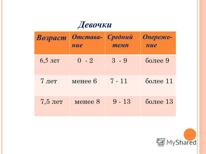 Девочки Возраст Отстава- ние Средний темп Опереже- ние 6,5 лет 0 - 2 3 - 9 более 9 7 лет менее 6 7 - 11 более 11 7,5 лет менее 8 9 - 13 более 13