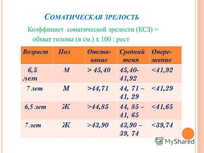 С ОМАТИЧЕСКАЯ ЗРЕЛОСТЬ Коэффициет соматической зрелости (КСЗ) = обхват головы (в см.) х 100 : рост Возраст Пол Отста- вание Средний темп Опере- жение 6,5 лет М > 45,4045,40- 41,92 < 41,92 7 лет М>44,7144, 71 – 41, 29 < 41,29 6,5 лет Ж> 44,85 44, 85 –