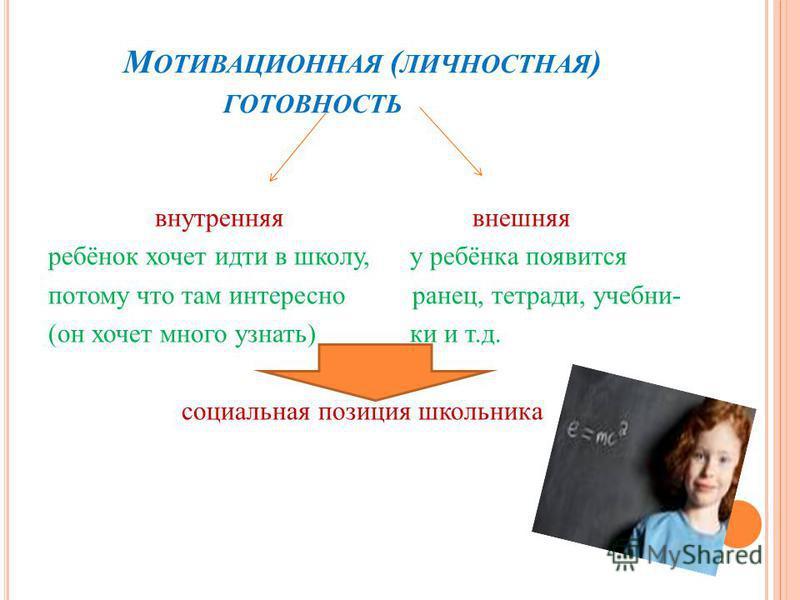 М ОТИВАЦИОННАЯ ( ЛИЧНОСТНАЯ ) ГОТОВНОСТЬ внутренняя внешняя ребёнок хочет идти в школу, у ребёнка появится потому что там интересно ранец, тетради, учебник- (он хочет много узнать) ки и т.д. социальная позиция школьника