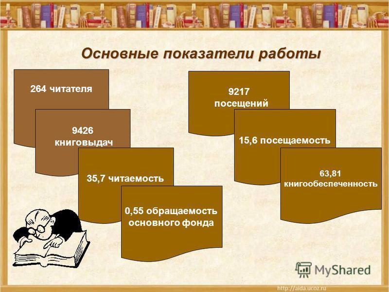 Основные показатели работы 264 читателя 9426 книговыдач 35,7 читаемость 0,55 обращаемость основного фонда 9217 посещений 15,6 посещаемость 63,81 книгообеспеченность