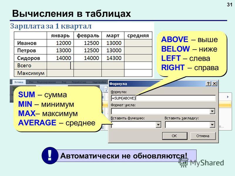 Вычисления в таблицах 31 SUM – сумма MIN – минимум MAX– максимум AVERAGE – среднее SUM – сумма MIN – минимум MAX– максимум AVERAGE – среднее ABOVE – выше BELOW – ниже LEFT – слева RIGHT – справа ABOVE – выше BELOW – ниже LEFT – слева RIGHT – справа А