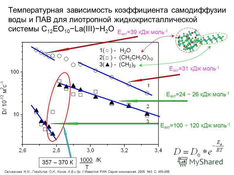 Температурная зависимость коэффициента самодиффузии воды и ПАВ для лиотропной жидкокристаллической системы С 12 EO 10La(III)Н 2 О 1( ) - H 2 O 2( ) - (CH 2 CH 2 O) 10 3() - (CH 2 ) 9 E акт =24 ÷ 26 кДж моль -1 E акт =100 ÷ 120 кДж моль -1 357 – 370 К