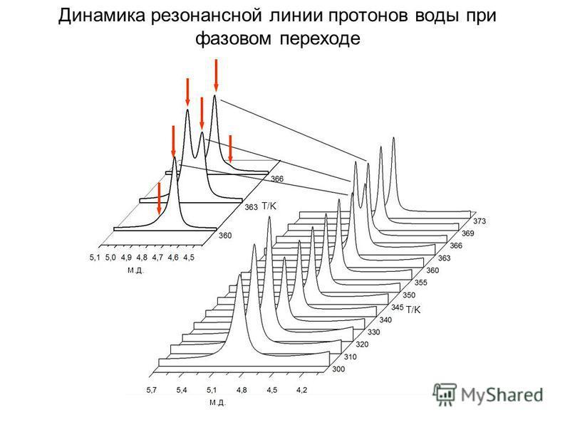 м.д. T/K Динамика резонансной линии протонов воды при фазовом переходе