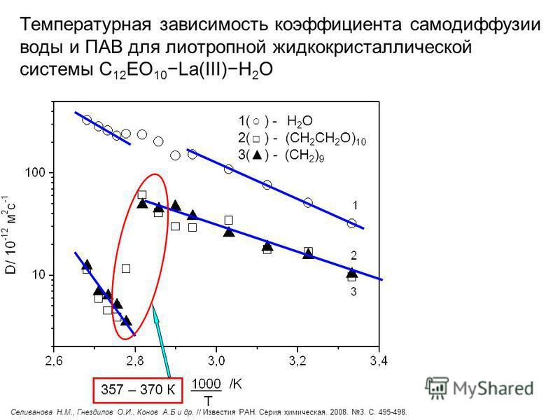 Температурная зависимость коэффициента самодиффузии воды и ПАВ для лиотропной жидкокристаллической системы С 12 EO 10La(III)Н 2 О 1( ) - H 2 O 2( ) - (CH 2 CH 2 O) 10 3() - (CH 2 ) 9 357 – 370 К Селиванова Н.М., Гнездилов О.И., Конов А.Б и др. // Изв