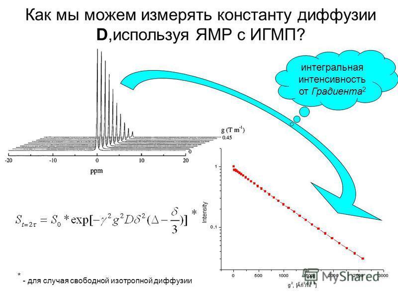 интегральная интенсивность от Градиента 2 * - для случая свободной изотропной диффузии Как мы можем измерять константу диффузии D,используя ЯМР с ИГМП?