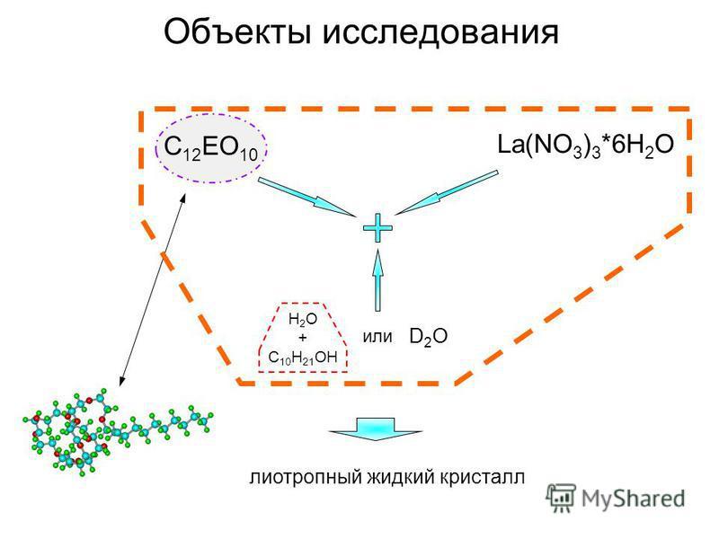 Объекты исследования лиотропный жидкий кристалл C 12 EO 10 La(NO 3 ) 3 *6H 2 O D2OD2O или H 2 O + C 10 H 21 OH
