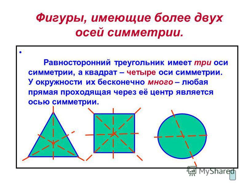 Фигуры, имеющие более двух осей симметрии. Равносторонний треугольник имеет три оси симметрии, а квадрат – четыре оси симметрии. У окружности их бесконечно много – любая прямая проходящая через её центр является осью симметрии.