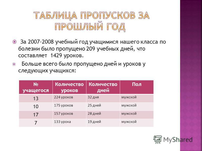 За 2007-2008 учебный год учащимися нашего класса по болезни было пропущено 209 учебных дней, что составляет 1429 уроков. Больше всего было пропущено дней и уроков у следующих учащихся: учащегося Количество уроков Количество дней Пол 13 224 уроков 32