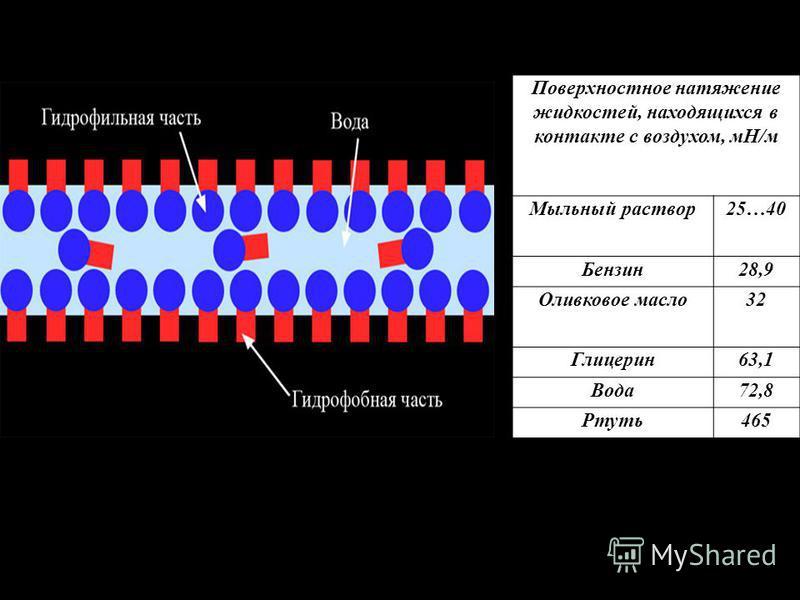 Поверхностное натяжение жидкостей, находящихся в контакте с воздухом, мН/м Мыльный раствор 25…40 Бензин 28,9 Оливковое масло 32 Глицерин 63,1 Вода 72,8 Ртуть 465