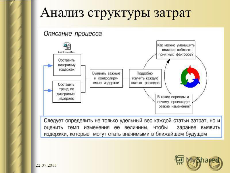 22.07.2015 Анализ структуры затрат