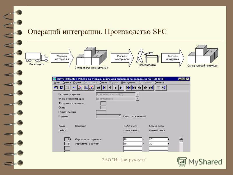 ЗАО Инфоструктура Операций интеграции. Производство SFC