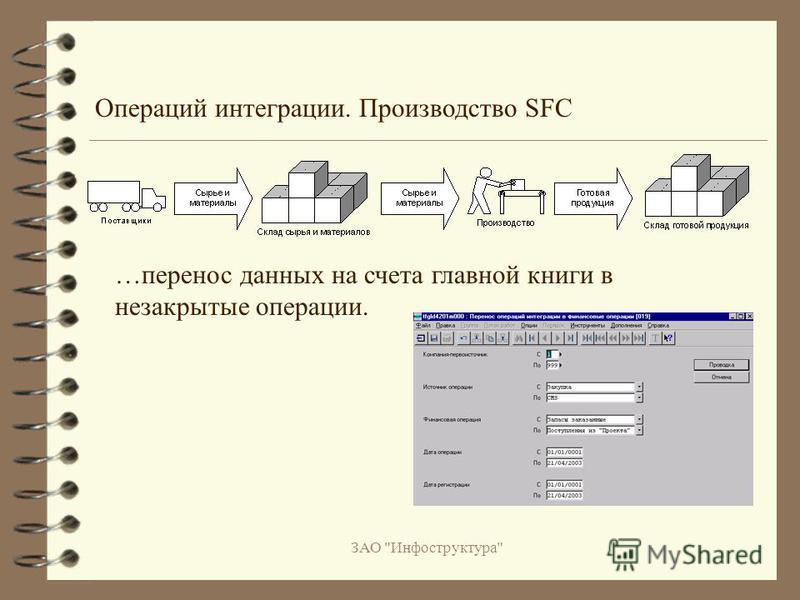ЗАО Инфоструктура Операций интеграции. Производство SFC …перенос данных на счета главной книги в незакрытые операции.