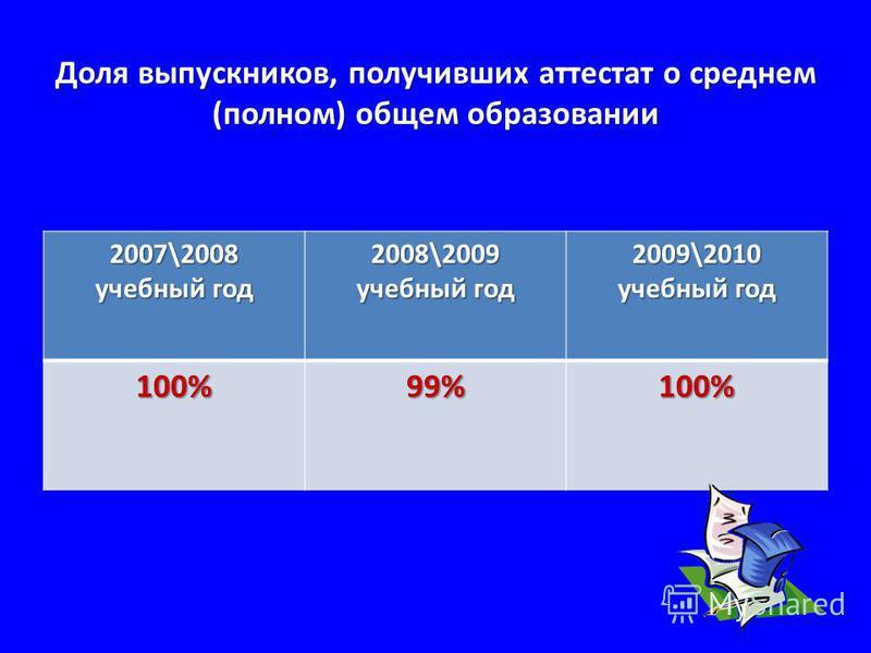 Доля выпускников, получивших аттестат о среднем (полном) общем образовании 2007\2008 учебный год 2008\2009 учебный год 2009\2010 учебный год 100% 99% 100%