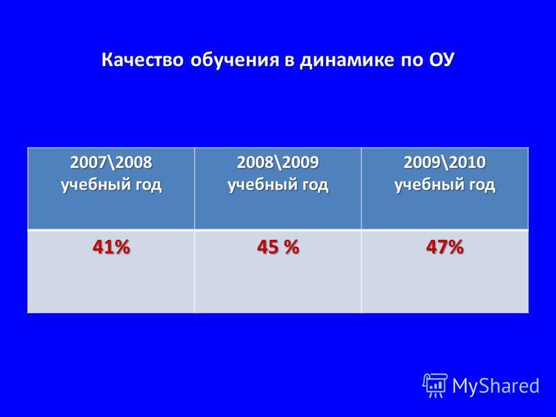 Качество обучения в динамике по ОУ 2007\2008 учебный год 2008\2009 учебный год 2009\2010 учебный год 41% 45 % 47%