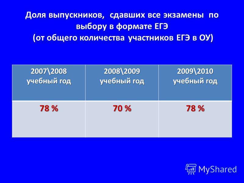Доля выпускников, сдавших все экзамены по выбору в формате ЕГЭ (от общего количества участников ЕГЭ в ОУ) 2007\2008 учебный год 2008\2009 учебный год 2009\2010 учебный год 78 % 70 % 78 %